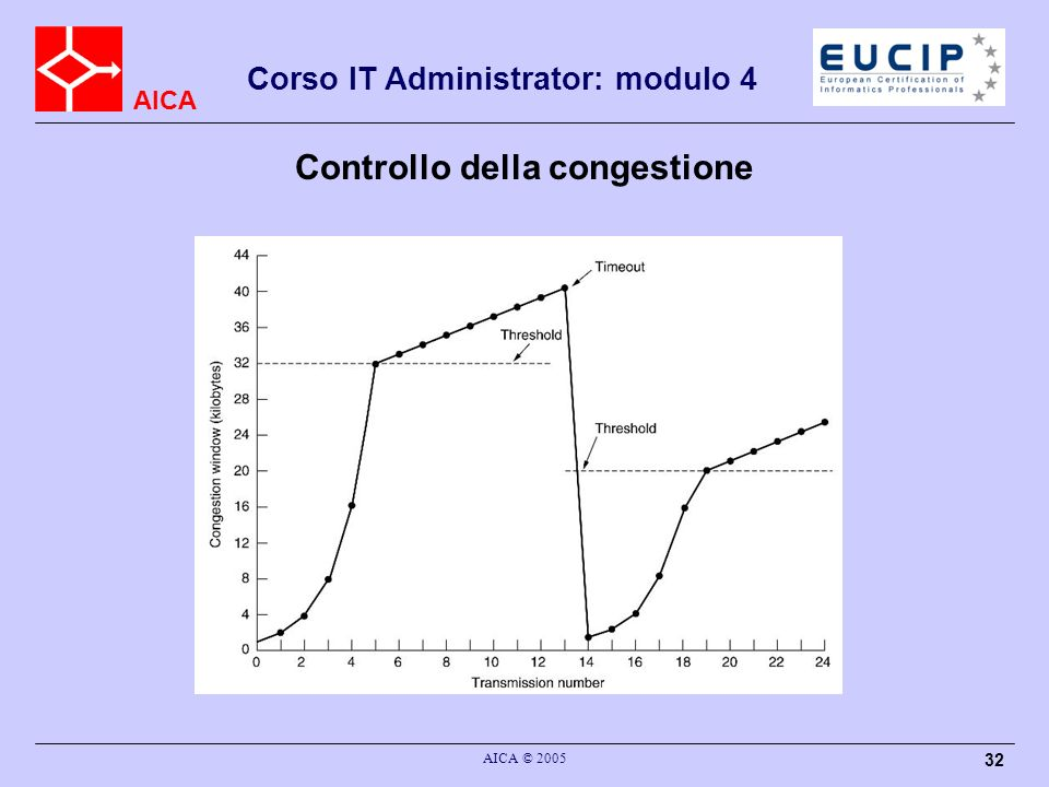AICA Corso IT Administrator: modulo 4 AICA © 2005 33 Header TCP