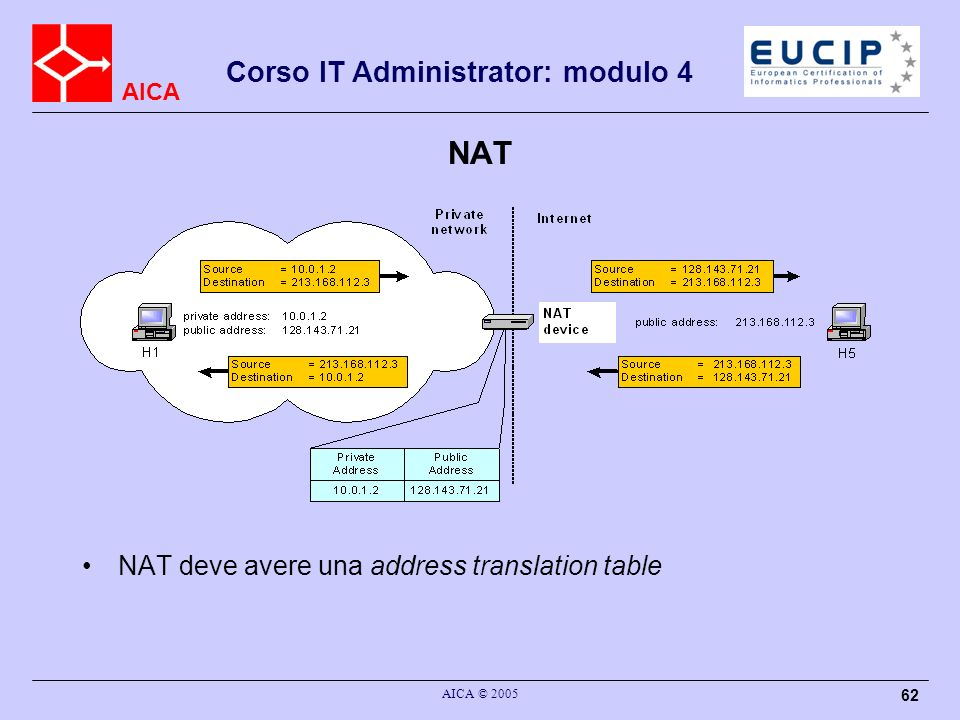 AICA Corso IT Administrator: modulo 4 AICA © 2005 62 NAT NAT deve avere una address translation table
