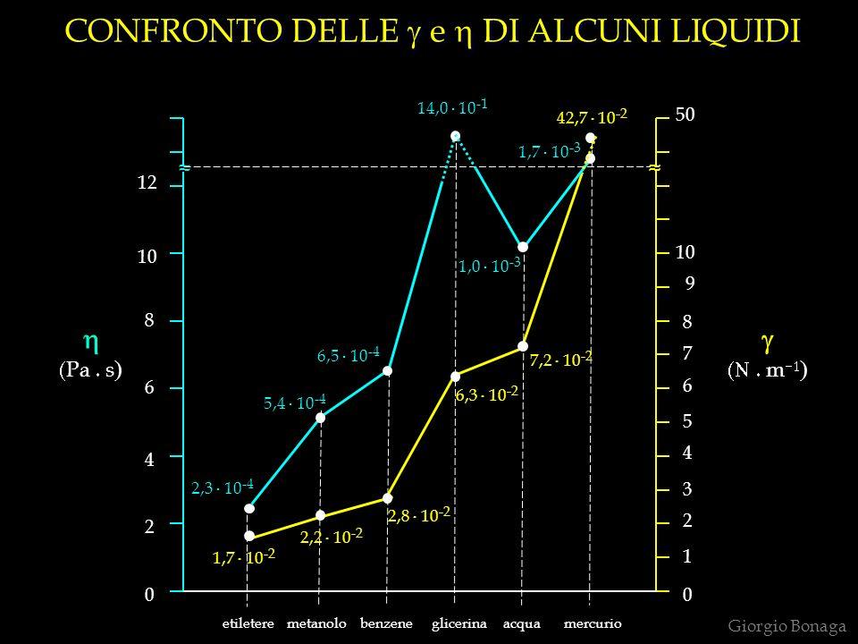 CONFRONTO DELLE e DI ALCUNI LIQUIDI metanolobenzeneglicerinaacquamercurio 1,7.