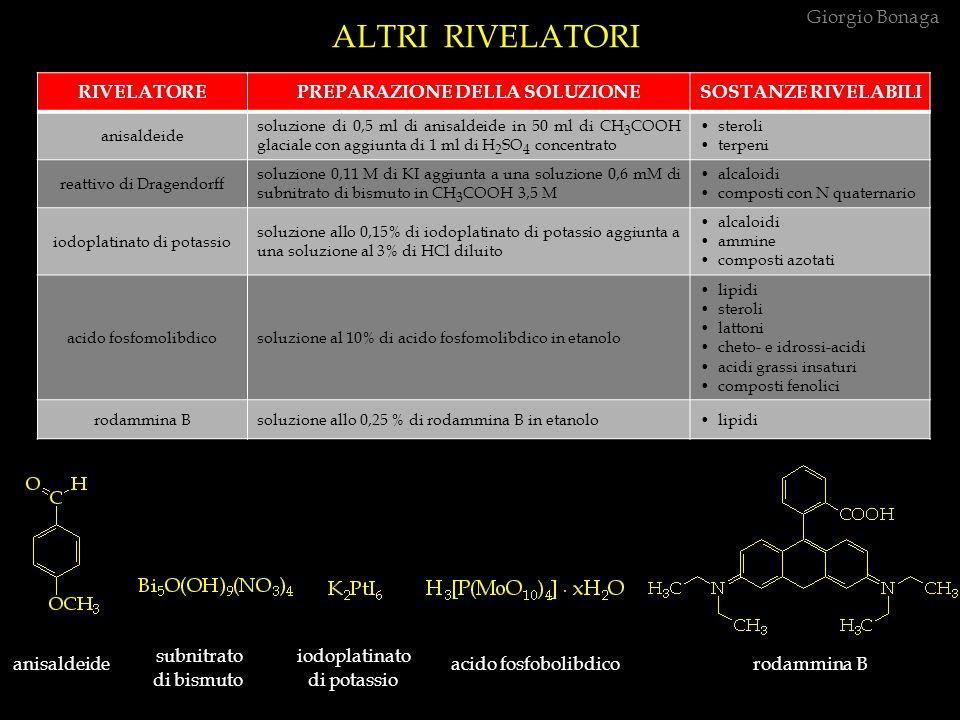 ALTRI RIVELATORI RIVELATOREPREPARAZIONE DELLA SOLUZIONESOSTANZE RIVELABILI anisaldeide soluzione di 0,5 ml di anisaldeide in 50 ml di CH 3 COOH glaciale con aggiunta di 1 ml di H 2 SO 4 concentrato steroli terpeni reattivo di Dragendorff soluzione 0,11 M di KI aggiunta a una soluzione 0,6 mM di subnitrato di bismuto in CH 3 COOH 3,5 M alcaloidi composti con N quaternario iodoplatinato di potassio soluzione allo 0,15% di iodoplatinato di potassio aggiunta a una soluzione al 3% di HCl diluito alcaloidi ammine composti azotati acido fosfomolibdicosoluzione al 10% di acido fosfomolibdico in etanolo lipidi steroli lattoni cheto- e idrossi-acidi acidi grassi insaturi composti fenolici rodammina Bsoluzione allo 0,25 % di rodammina B in etanolo lipidi anisaldeide subnitrato iodoplatinato acido fosfobolibdico rodammina B di bismuto di potassio Giorgio Bonaga