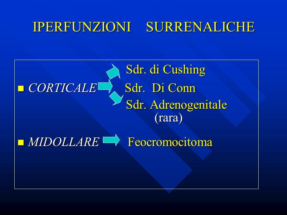 IPERFUNZIONI SURRENALICHE Sdr. di Cushing Sdr. di Cushing CORTICALE Sdr. Di Conn CORTICALE Sdr. Di Conn Sdr. Adrenogenitale Sdr. Adrenogenitale (rara)