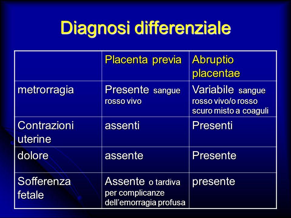 Diagnosi differenziale Placenta previa Abruptio placentae metrorragia Presente sangue rosso vivo Variabile sangue rosso vivo/o rosso scuro misto a coa