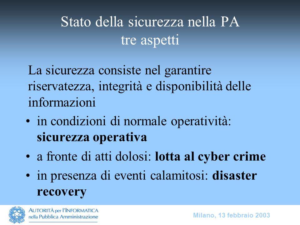 Milano, 13 febbraio 2003 Stato della sicurezza nella PA tre aspetti in condizioni di normale operatività: sicurezza operativa a fronte di atti dolosi: