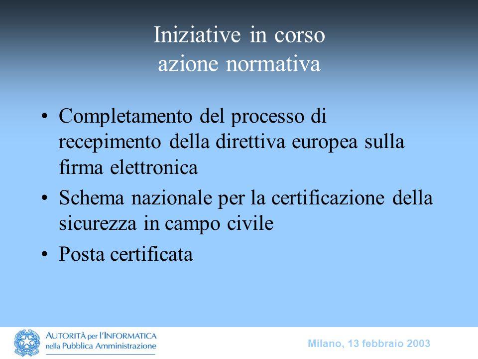 Milano, 13 febbraio 2003 Iniziative in corso azione normativa Completamento del processo di recepimento della direttiva europea sulla firma elettronic
