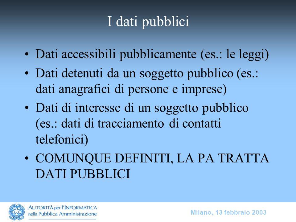 Milano, 13 febbraio 2003 I dati pubblici Dati accessibili pubblicamente (es.: le leggi) Dati detenuti da un soggetto pubblico (es.: dati anagrafici di