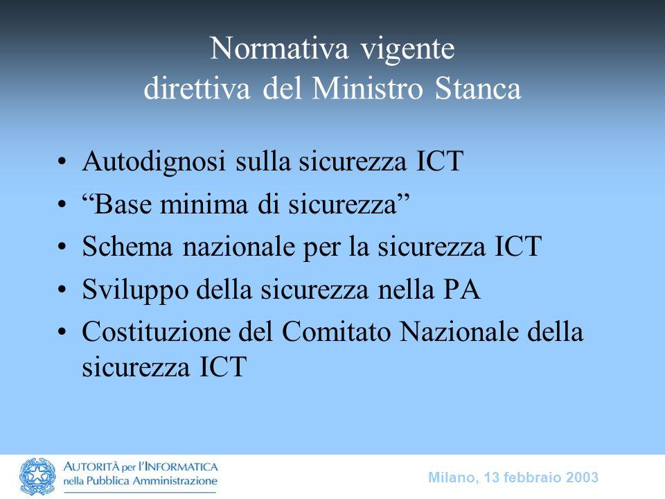 Milano, 13 febbraio 2003 Normativa vigente direttiva del Ministro Stanca Autodignosi sulla sicurezza ICT Base minima di sicurezza Schema nazionale per