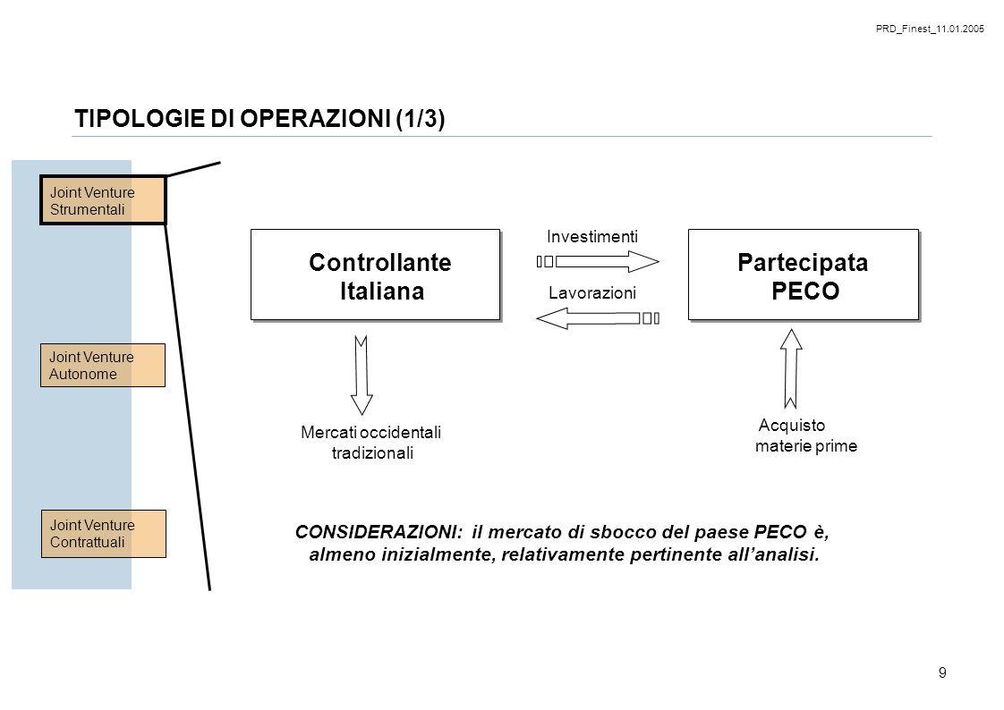 PRD_Finest_11.01.2005 9 Joint Venture Strumentali Joint Venture Autonome Joint Venture Contrattuali Controllante Italiana Partecipata PECO Investiment