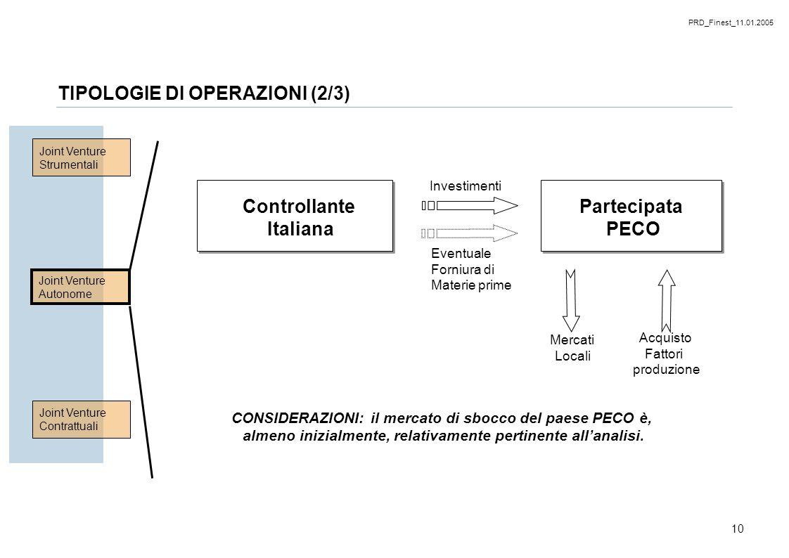 PRD_Finest_11.01.2005 10 Controllante Italiana Partecipata PECO Investimenti Eventuale Forniura di Materie prime Acquisto Fattori produzione Mercati L
