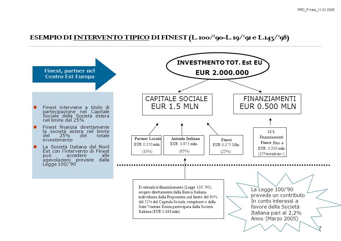 PRD_Finest_11.01.2005 7 ESEMPIO DI INTERVENTO TIPICO DI FINEST (L. 100/90-L. 19/91 e L.143/98) Finest, partner nel Centro Est Europa Finest interviene