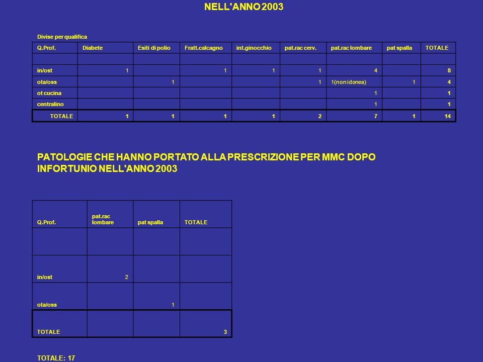 NELL'ANNO 2003 Divise per qualifica Q.Prof.DiabeteEsiti di polioFratt.calcagnoint.ginocchiopat.rac cerv.pat.rac lombarepat spallaTOTALE in/ost1 1114 8