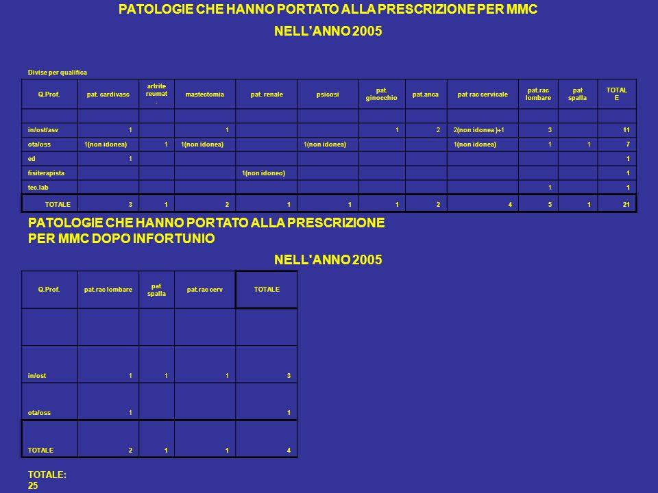 PATOLOGIE CHE HANNO PORTATO ALLA PRESCRIZIONE PER MMC NELL'ANNO 2005 Divise per qualifica Q.Prof.pat. cardivasc artrite reumat. mastectomiapat. renale
