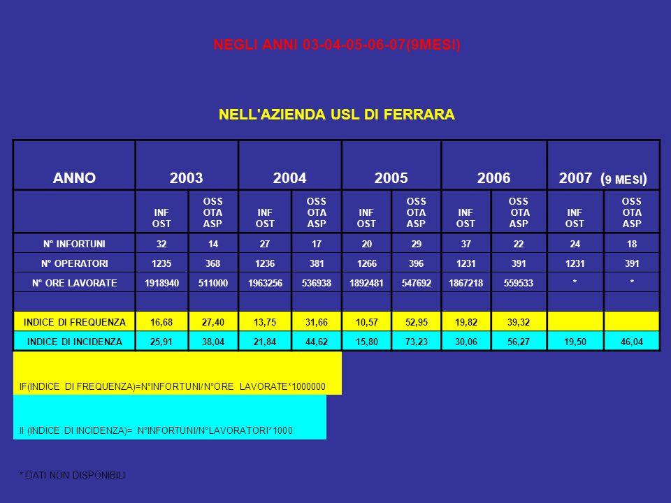 NEGLI ANNI 03-04-05-06-07(9MESI) NELL'AZIENDA USL DI FERRARA ANNO20032004200520062007 ( 9 MESI ) INF OST OSS OTA ASP INF OST OSS OTA ASP INF OST OSS O