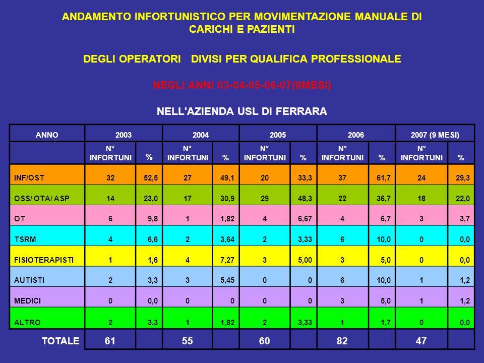 ANDAMENTO INFORTUNISTICO PER MOVIMENTAZIONE MANUALE DI CARICHI E PAZIENTI DEGLI OPERATORI DIVISI PER QUALIFICA PROFESSIONALE NEGLI ANNI 03-04-05-06-07