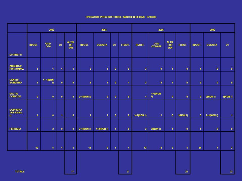 OPERATORI PRESCRITTI NEGLI ANNI 03-04-05-06(AL 15/10/06) 2003200420052006 DISTRETTI IN/OST. OSS/ OTA OT ALTRI OP SAN IN/OST.OSS/OTAOTFISIOT.IN/OST. OS