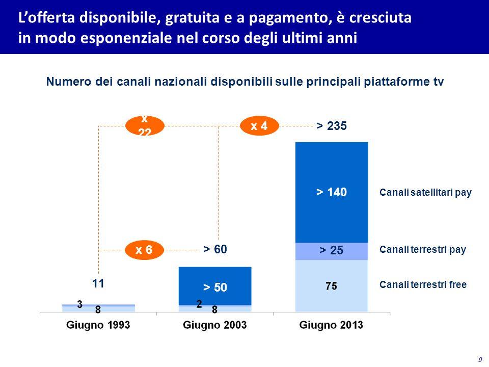 9 Lofferta disponibile, gratuita e a pagamento, è cresciuta in modo esponenziale nel corso degli ultimi anni Numero dei canali nazionali disponibili s