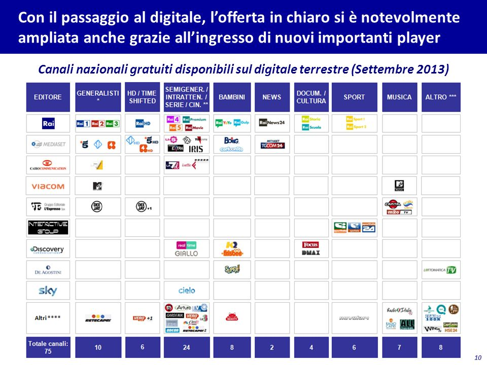 10 Con il passaggio al digitale, lofferta in chiaro si è notevolmente ampliata anche grazie allingresso di nuovi importanti player Canali nazionali gr