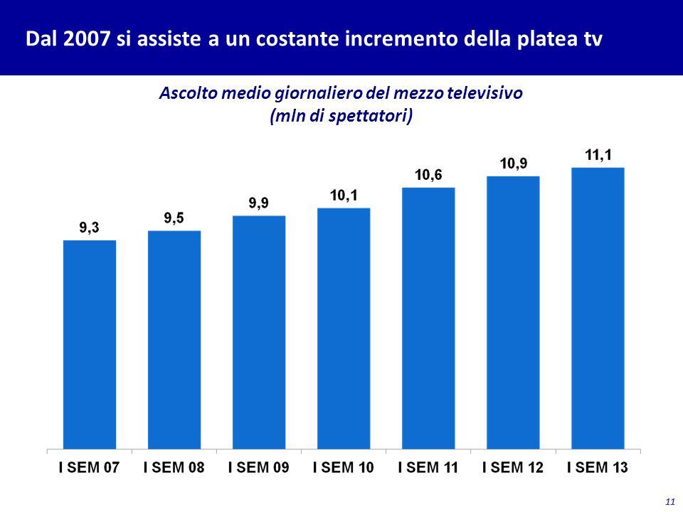 11 Dal 2007 si assiste a un costante incremento della platea tv Ascolto medio giornaliero del mezzo televisivo (mln di spettatori)