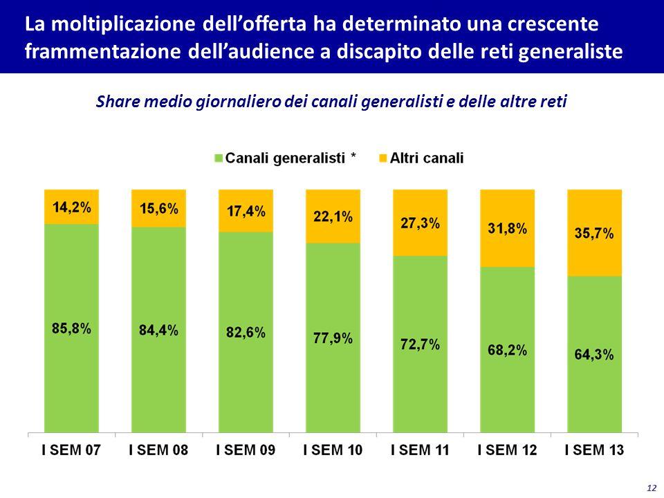12 La moltiplicazione dellofferta ha determinato una crescente frammentazione dellaudience a discapito delle reti generaliste Share medio giornaliero