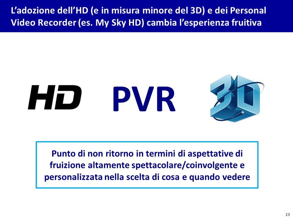 13 Ladozione dellHD (e in misura minore del 3D) e dei Personal Video Recorder (es. My Sky HD) cambia lesperienza fruitiva PVR Punto di non ritorno in