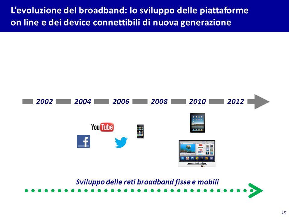 15 Levoluzione del broadband: lo sviluppo delle piattaforme on line e dei device connettibili di nuova generazione 200220042006200820102012 Sviluppo d