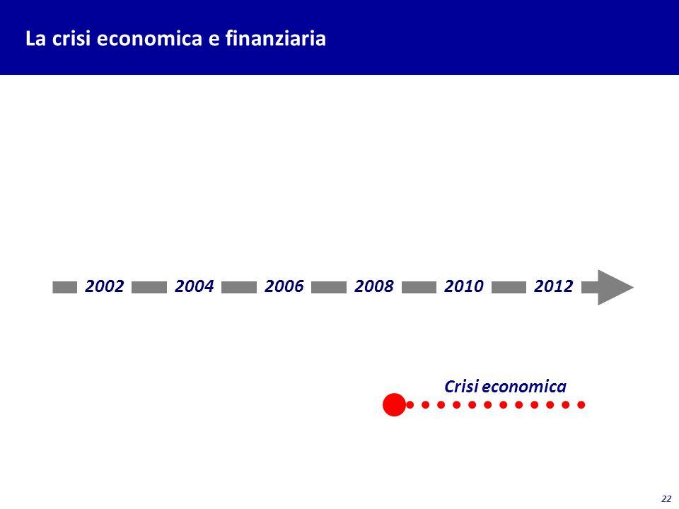 22 La crisi economica e finanziaria 200220042006200820102012 Crisi economica