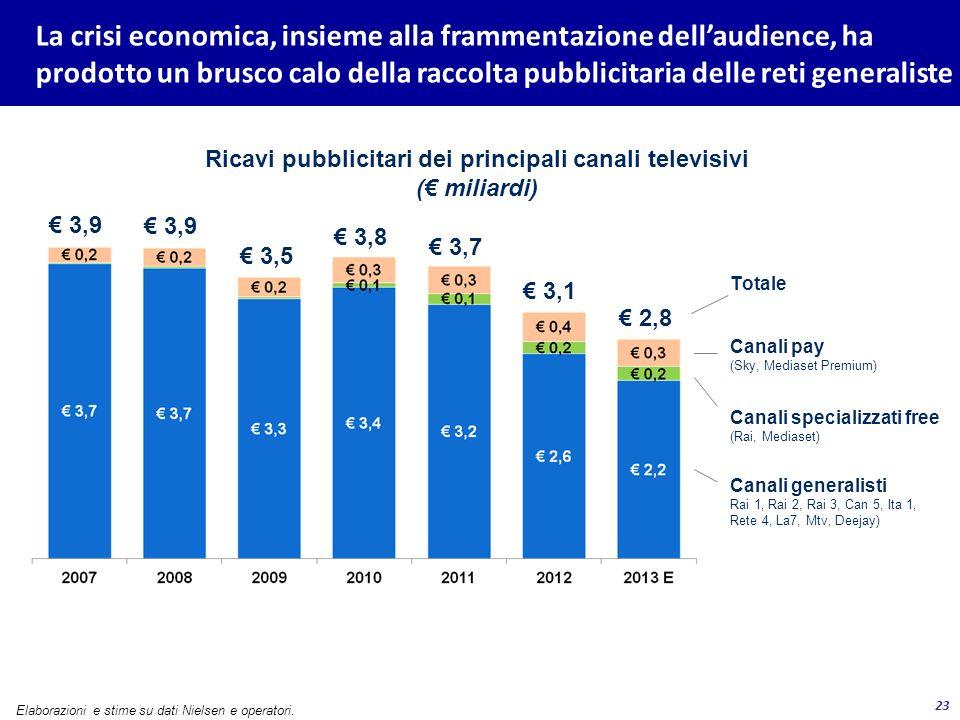 23 La crisi economica, insieme alla frammentazione dellaudience, ha prodotto un brusco calo della raccolta pubblicitaria delle reti generaliste Elabor