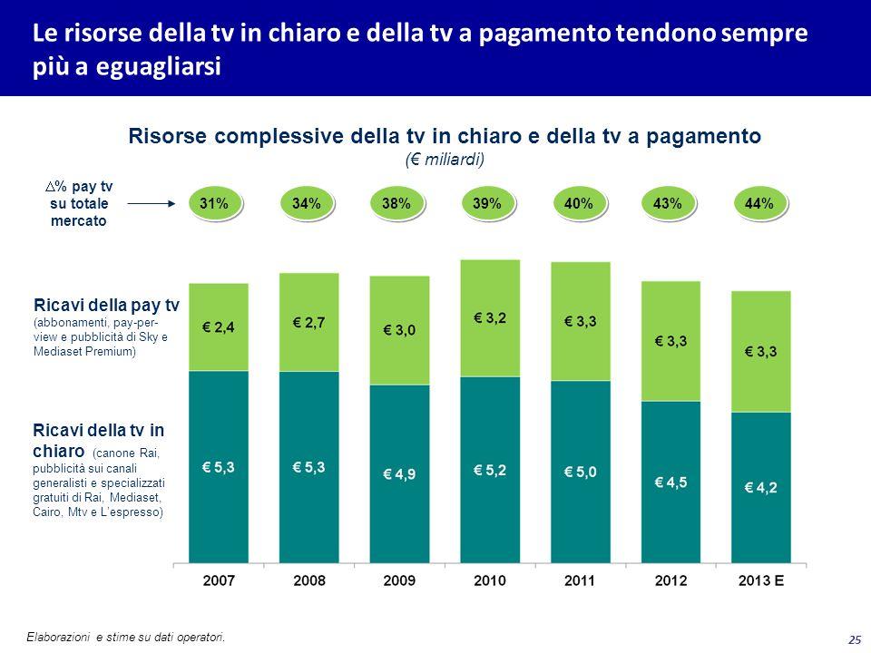 25 Le risorse della tv in chiaro e della tv a pagamento tendono sempre più a eguagliarsi Elaborazioni e stime su dati operatori. Risorse complessive d