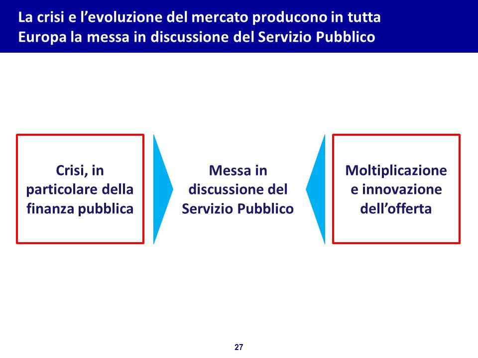 27 Bozza per discussione La crisi e levoluzione del mercato producono in tutta Europa la messa in discussione del Servizio Pubblico Crisi, in particol