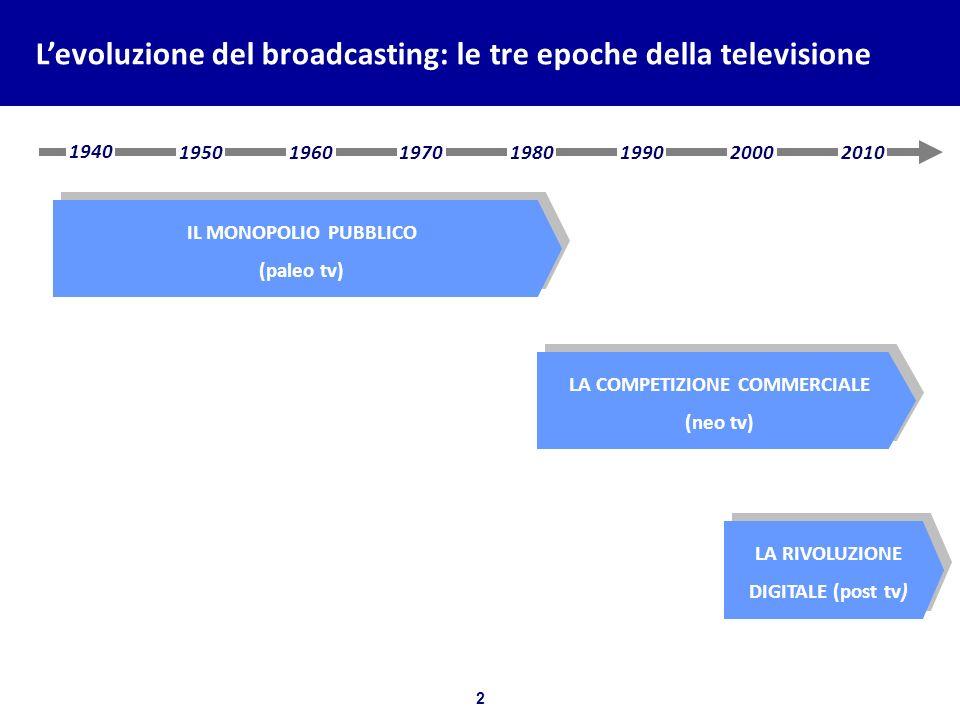 2 Bozza per discussione Levoluzione del broadcasting: le tre epoche della televisione LA COMPETIZIONE COMMERCIALE (neo tv) LA COMPETIZIONE COMMERCIALE