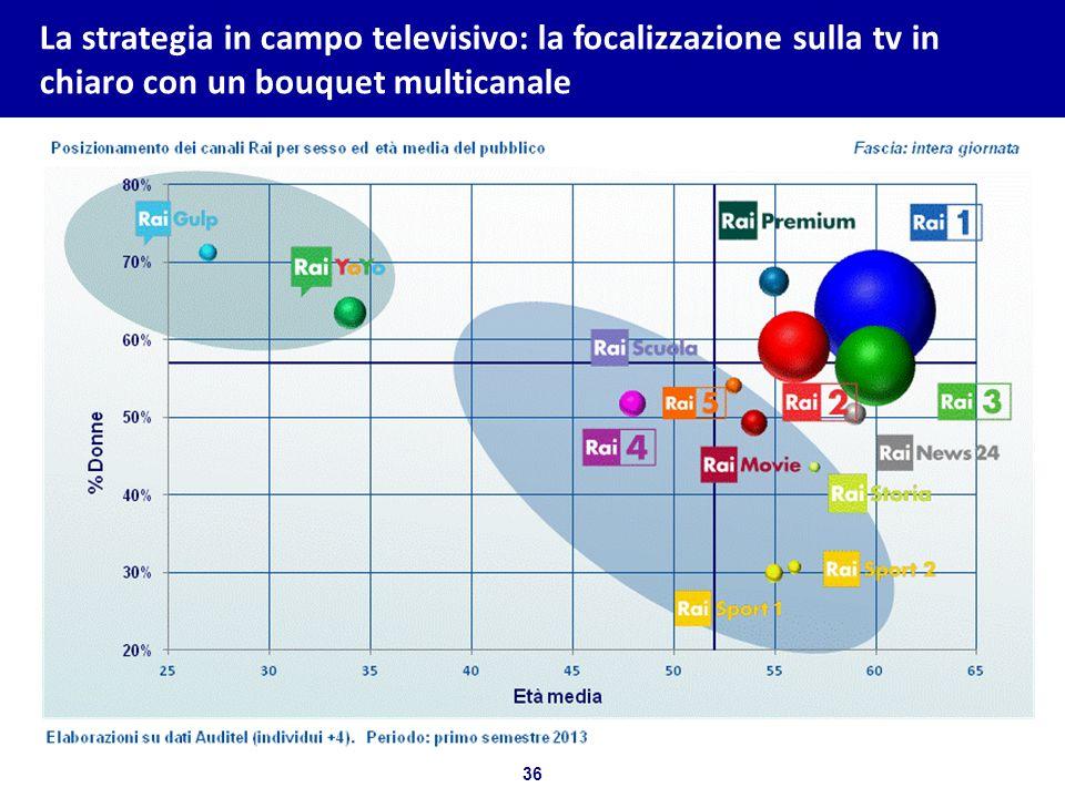 36 Bozza per discussione La strategia in campo televisivo: la focalizzazione sulla tv in chiaro con un bouquet multicanale