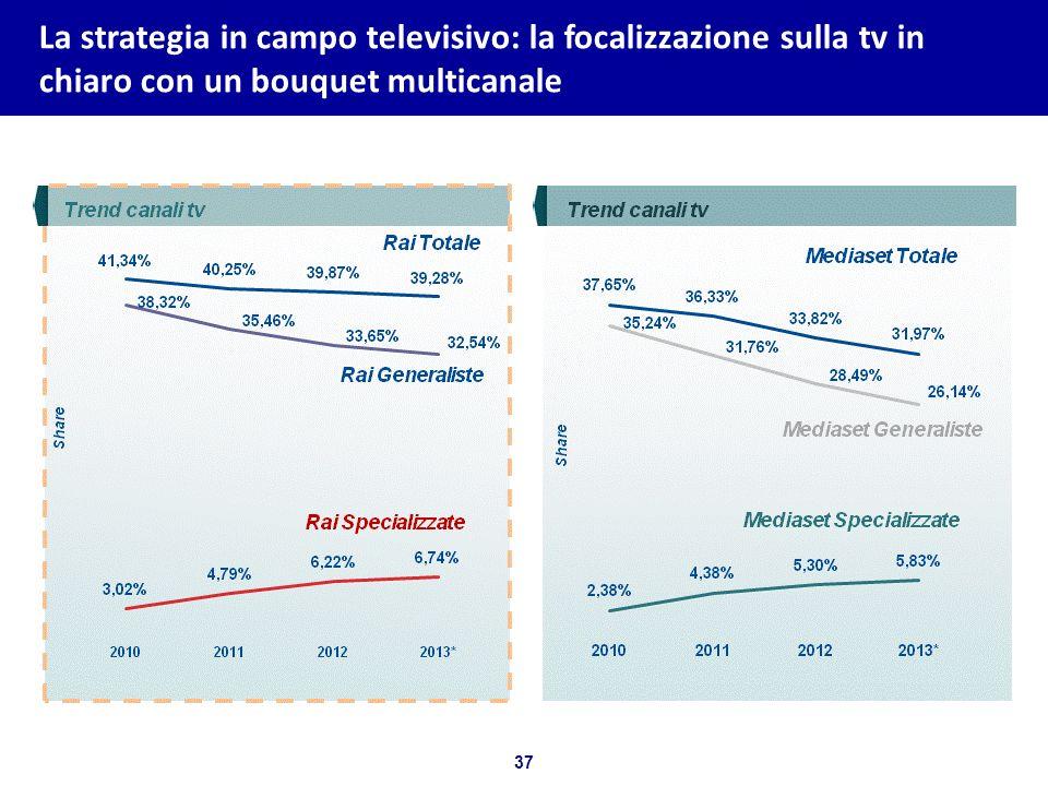 37 Bozza per discussione La strategia in campo televisivo: la focalizzazione sulla tv in chiaro con un bouquet multicanale