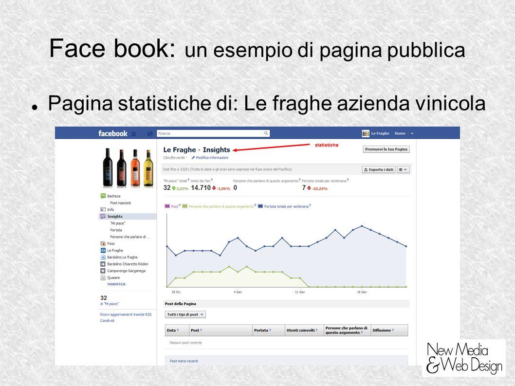 Face book: un esempio di pagina pubblica Pagina statistiche di: Le fraghe azienda vinicola