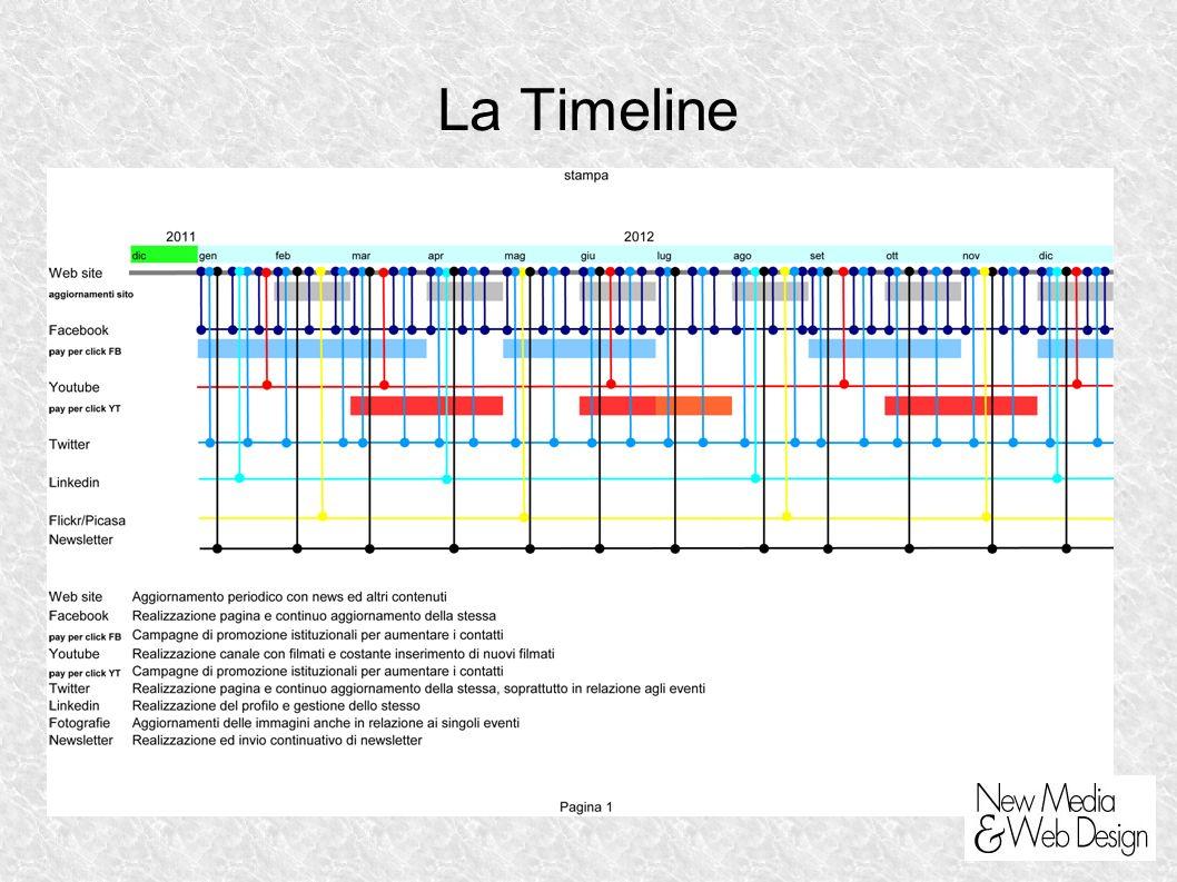 La Timeline