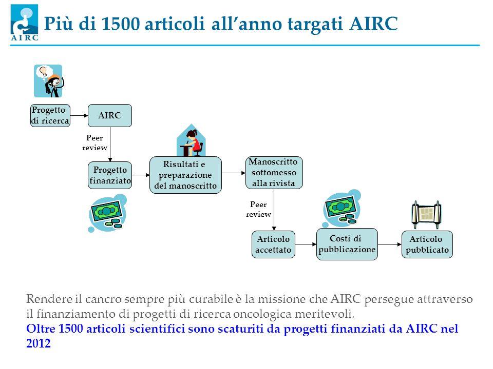 Più di 1500 articoli allanno targati AIRC AIRC Progetto finanziato Peer review Articolo accettato Peer review Progetto di ricerca Risultati e preparaz