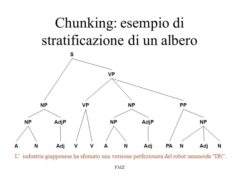 FMZ Chunking: esempio di stratificazione di un albero L industria giapponese ha sfornato una versione perfezionata del robot umanoide Db.