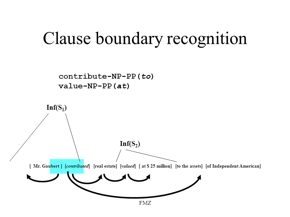 FMZ Clause boundary recognition Inf(S 2 ) Inf(S 1 ) [ Mr. Gaubert ] [contributed] [real estate] [valued] [ at $ 25 million] [to the assets] [of Indepe