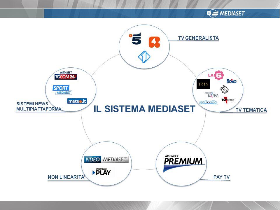 000 TV GENERALISTA TV TEMATICA PAY TVNON LINEARITA SISTEMI NEWS MULTIPIATTAFORMA IL SISTEMA MEDIASET