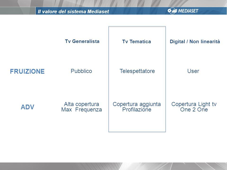 FRUIZIONE ADV Tv Generalista Tv TematicaDigital / Non linearità Pubblico TelespettatoreUser Alta copertura Max Frequenza Copertura aggiunta Profilazio