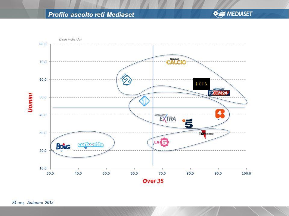 Profilo ascolto reti Mediaset Uomini Over 35 24 ore, Autunno 2013 Base individui