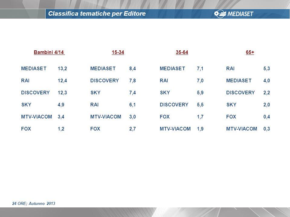 Classifica tematiche per Editore 24 ORE; Autunno 2013 Bambini 4/1415-3435-6465+ MEDIASET13,2MEDIASET8,4MEDIASET7,1RAI5,3 RAI12,4DISCOVERY7,8RAI7,0MEDI