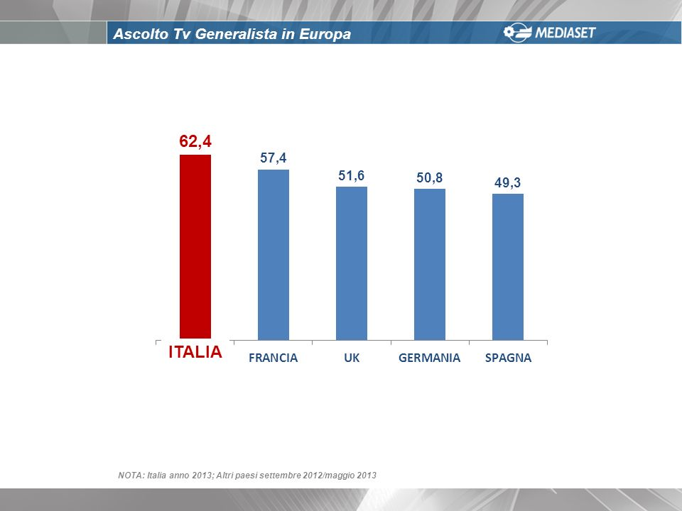 Ascolto Tv Generalista in Europa NOTA: Italia anno 2013; Altri paesi settembre 2012/maggio 2013 ITALIA