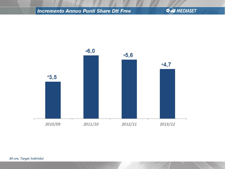 Incremento Annuo Punti Share Dtt Free + + + + 24 ore, Target Individui