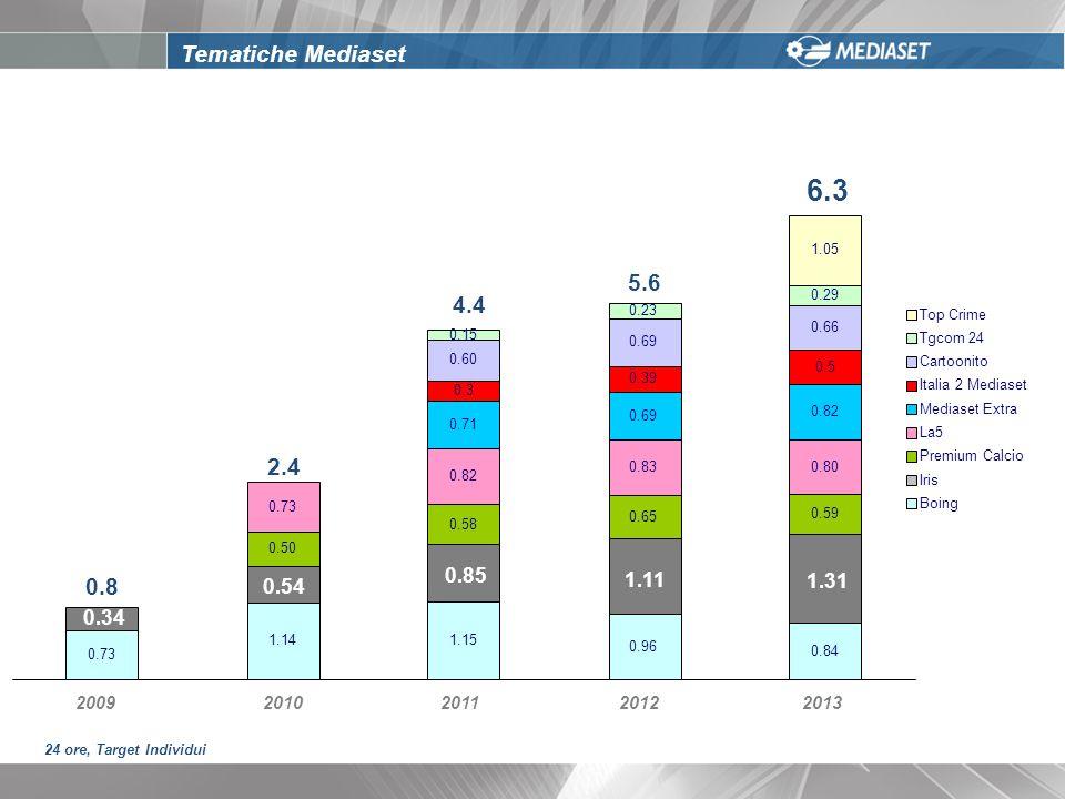 Tematiche Mediaset 0.73 1.141.15 0.96 0.84 0.34 0.54 0.85 1.11 1.31 0.50 0.58 0.65 0.59 0.73 0.82 0.830.80 0.71 0.69 0.82 0.3 0.39 0.5 0.60 0.69 0.66 0.15 0.23 0.29 1.05 20092010201120122013 Top Crime Tgcom 24 Cartoonito Italia 2 Mediaset Mediaset Extra La5 Premium Calcio Iris Boing 0.8 2.4 4.4 5.6 6.3 24 ore, Target Individui