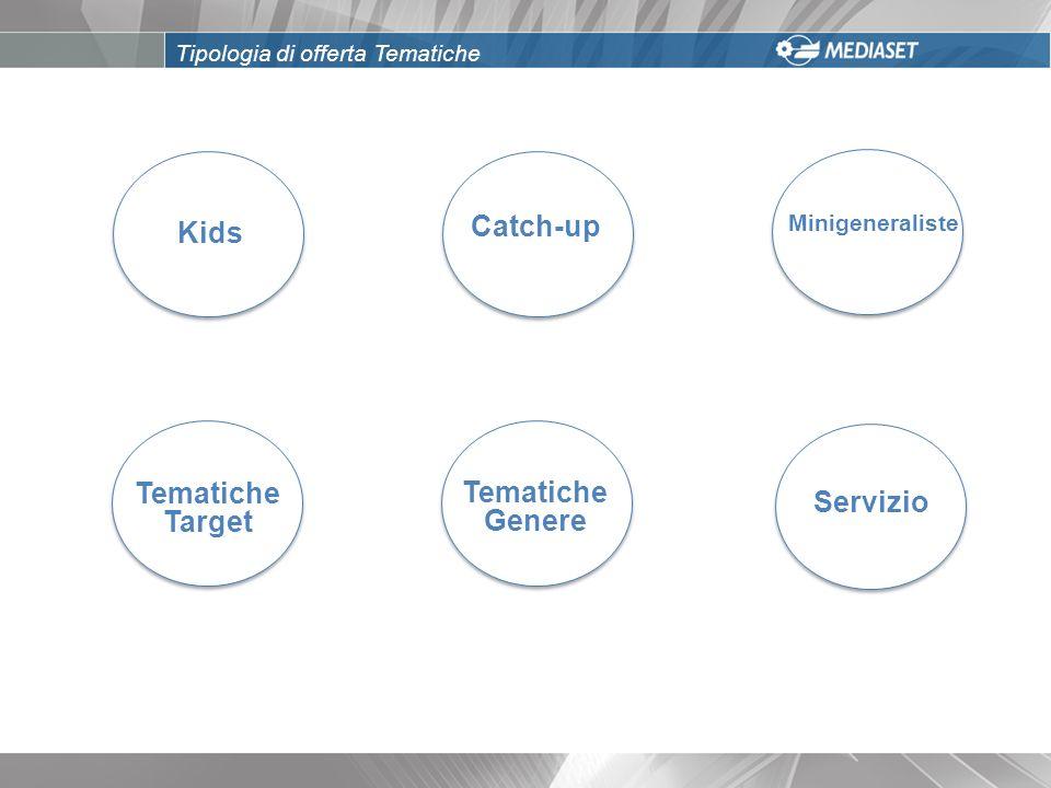 000 Kids Tematiche Target Tematiche Genere Servizio Catch-up Minigeneraliste Tipologia di offerta Tematiche