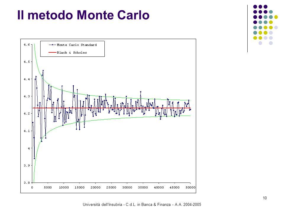 Università dell'Insubria - C.d.L. in Banca & Finanza - A.A. 2004-2005 10 Il metodo Monte Carlo