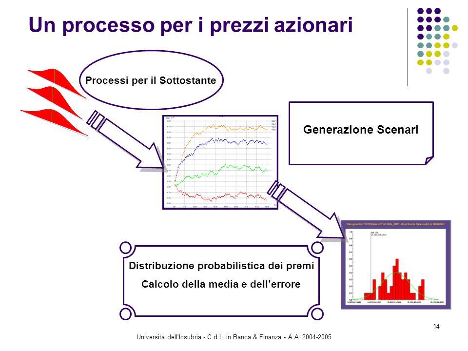 Università dell'Insubria - C.d.L. in Banca & Finanza - A.A. 2004-2005 14 Un processo per i prezzi azionari Processi per il Sottostante Generazione Sce