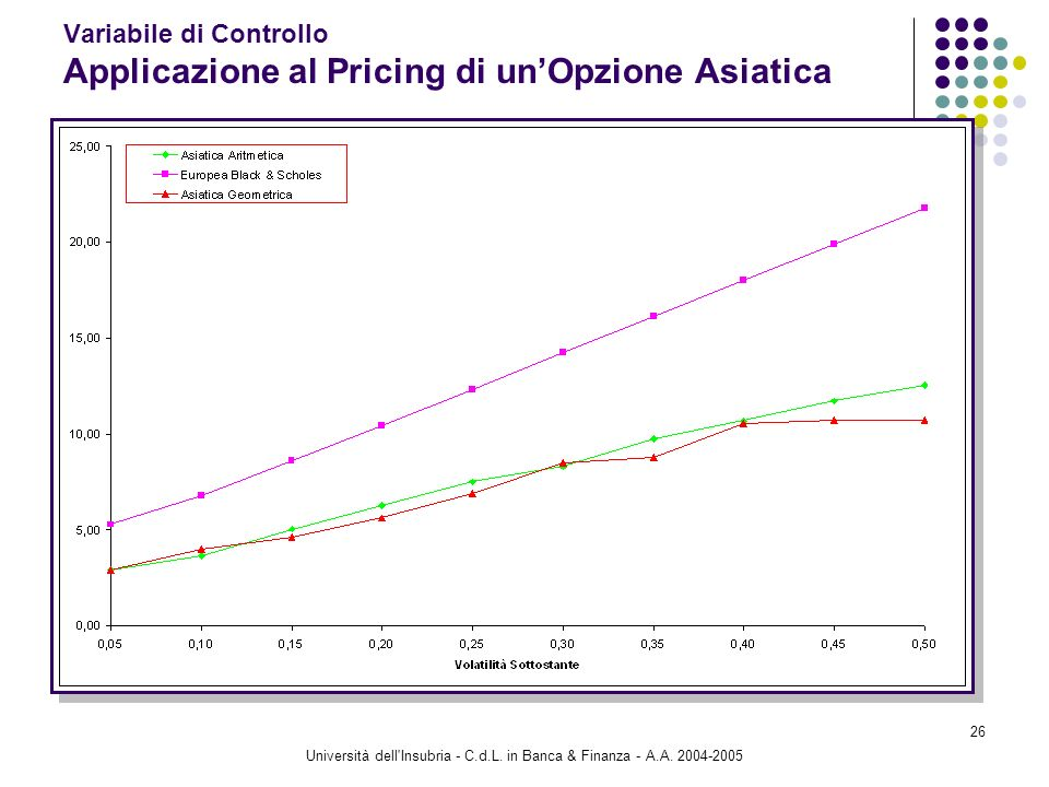 Università dell'Insubria - C.d.L. in Banca & Finanza - A.A. 2004-2005 26 Variabile di Controllo Applicazione al Pricing di unOpzione Asiatica