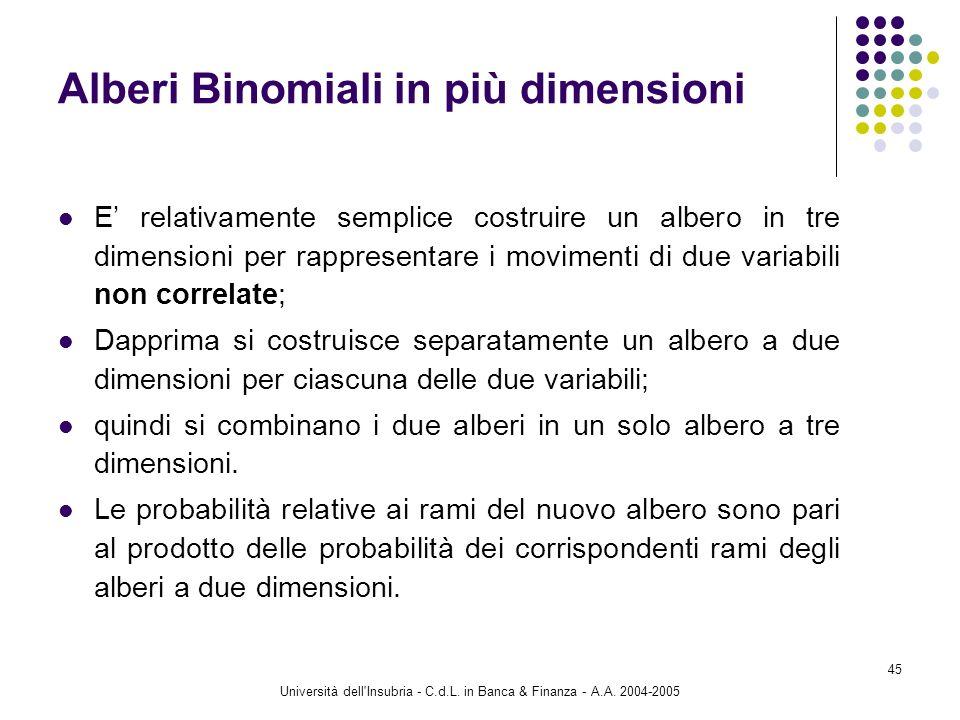 Università dell'Insubria - C.d.L. in Banca & Finanza - A.A. 2004-2005 45 Alberi Binomiali in più dimensioni E relativamente semplice costruire un albe