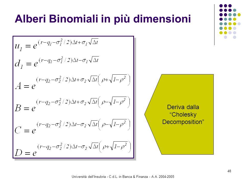 Università dell'Insubria - C.d.L. in Banca & Finanza - A.A. 2004-2005 48 Alberi Binomiali in più dimensioni Deriva dalla Cholesky Decomposition