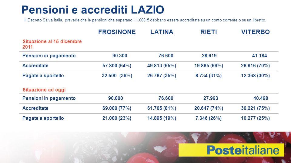 Il Decreto Salva Italia, prevede che le pensioni che superano i 1.000 debbano essere accreditate su un conto corrente o su un libretto.